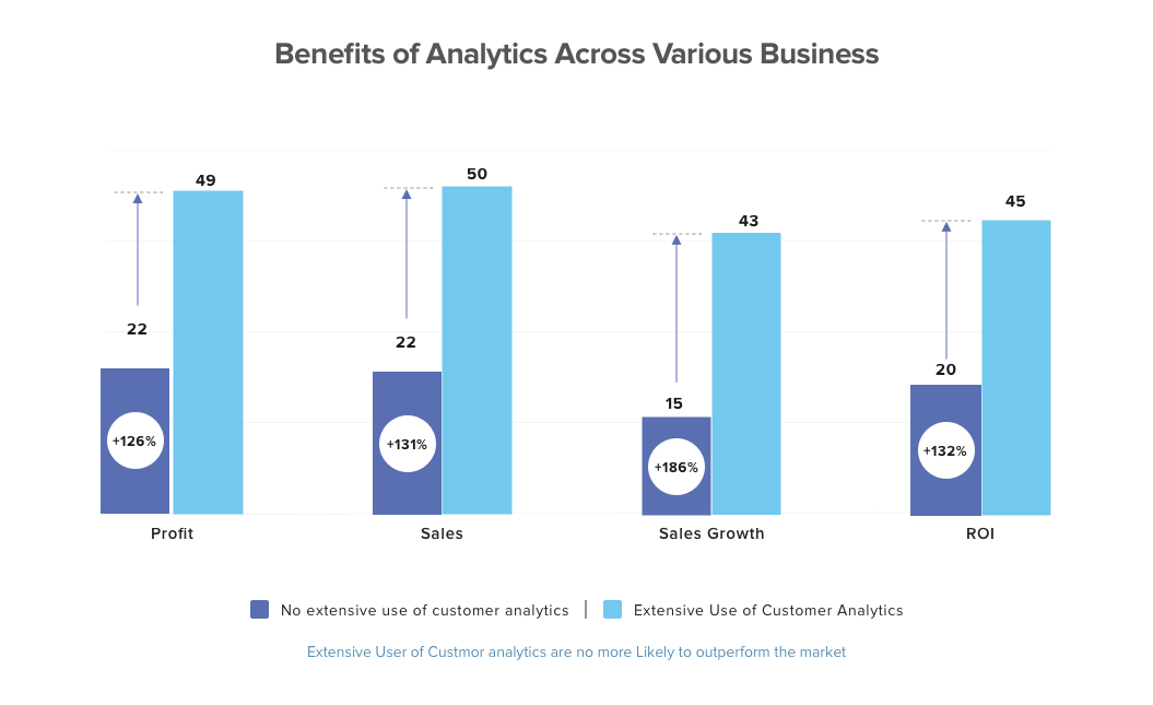 Benefits of Analytics Across Various Business