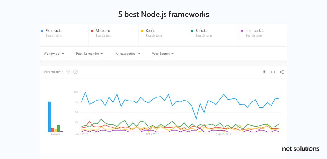 Best node.js frameworks comparison