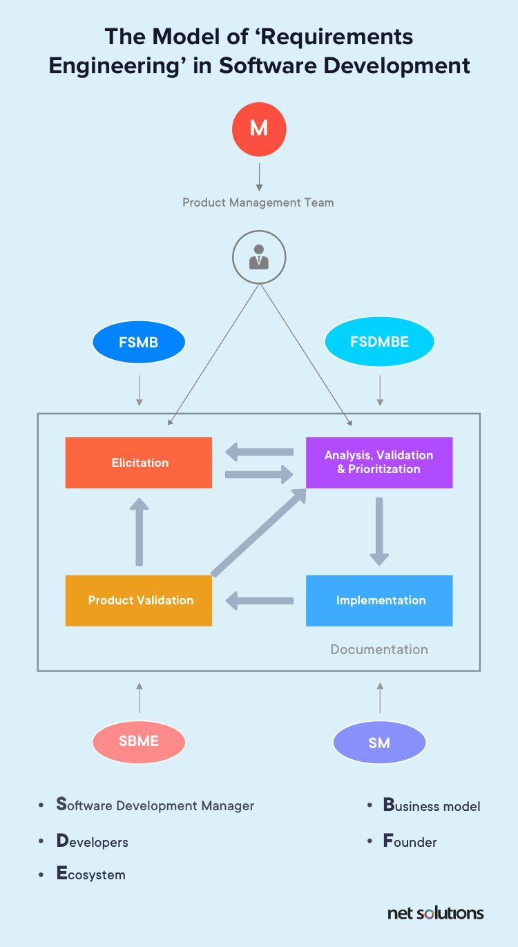 Business and Functional Requirements process in software development