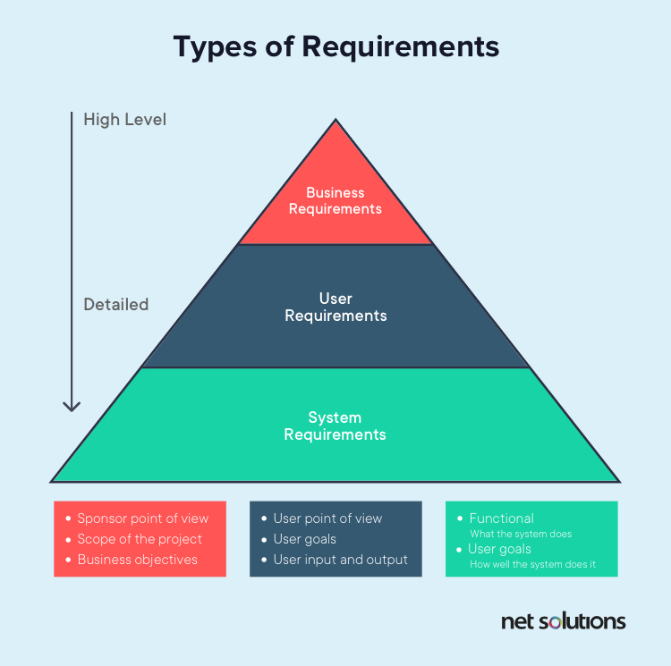 Business and functional requirements are vital types of requirements