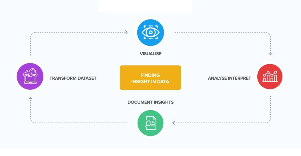 Data Visualization Trends - Data Democratization
