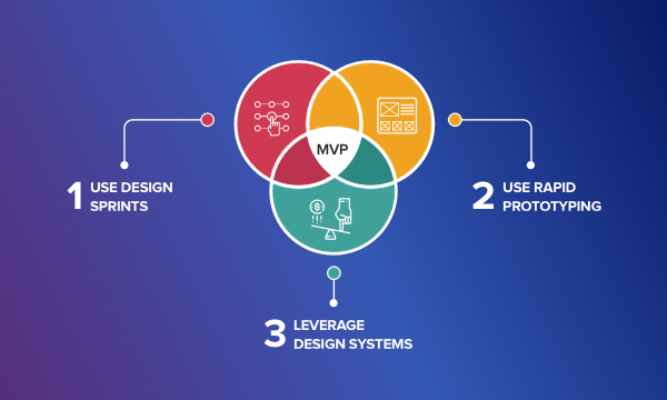 Design User Experience of an MVP