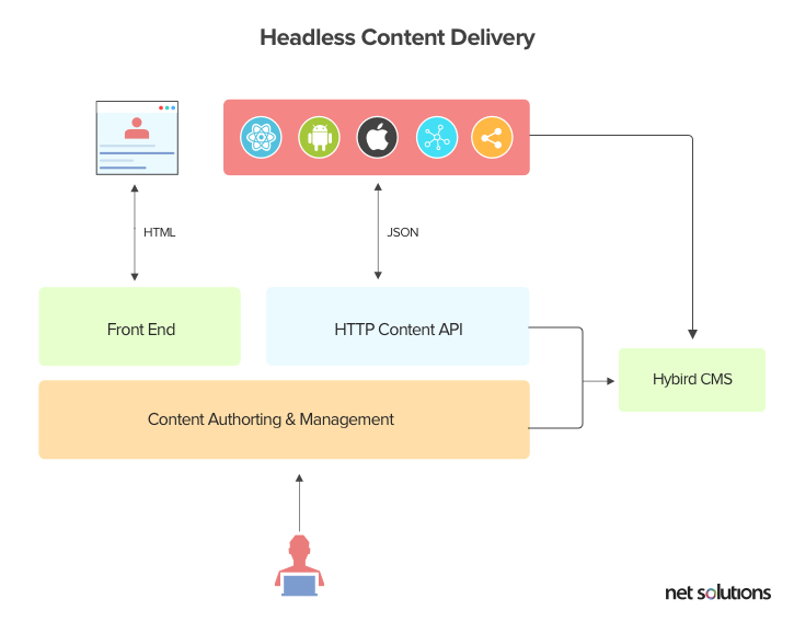 Headless Content Delivery