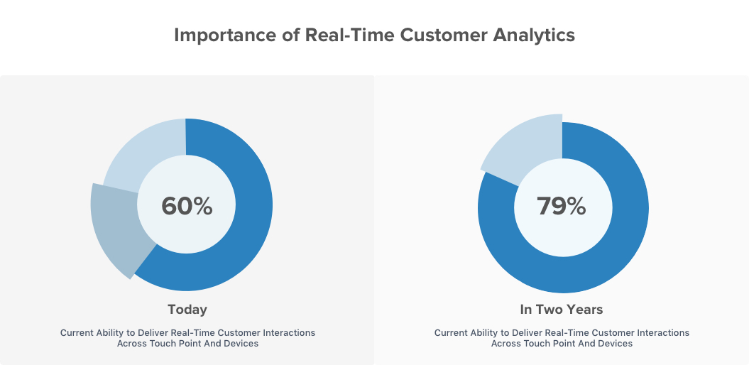 Importance of Real-Time Customer Analytics
