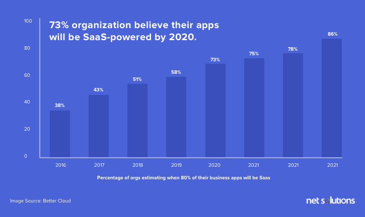 Organizations with saas business model