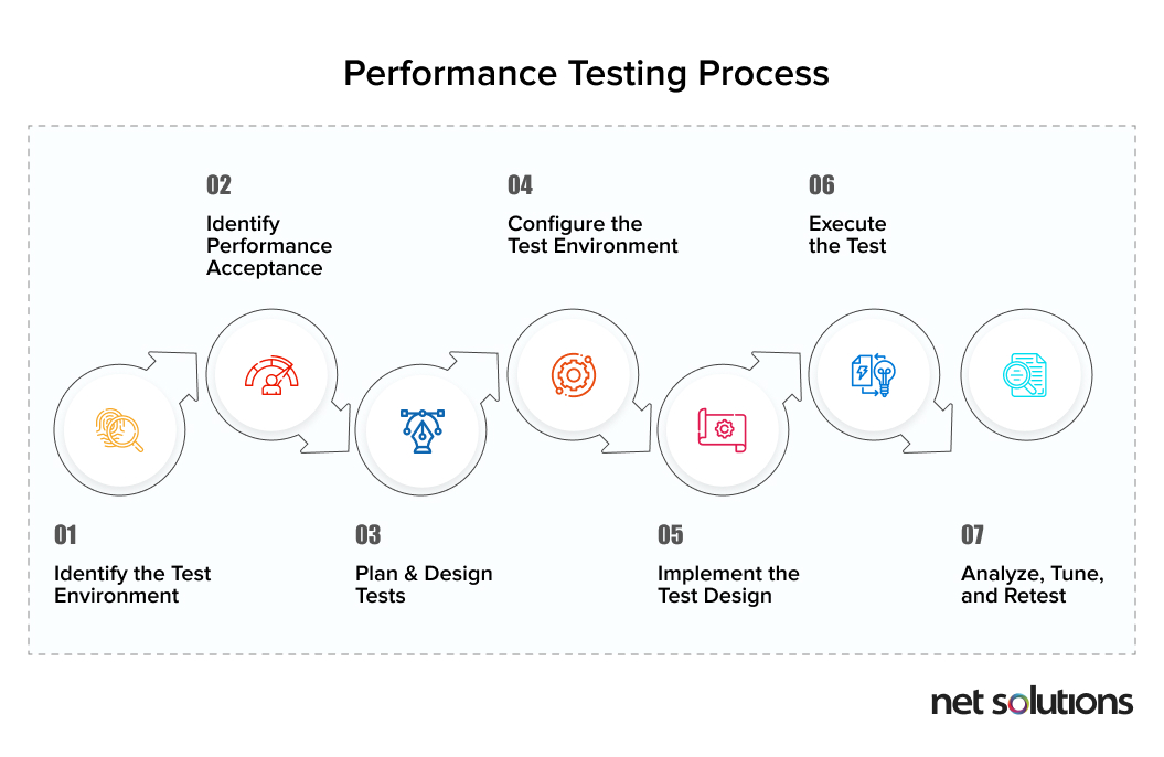 Performance testing process