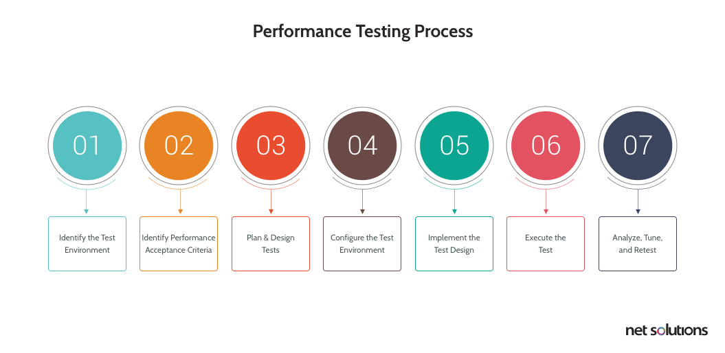 Performance testing process steps