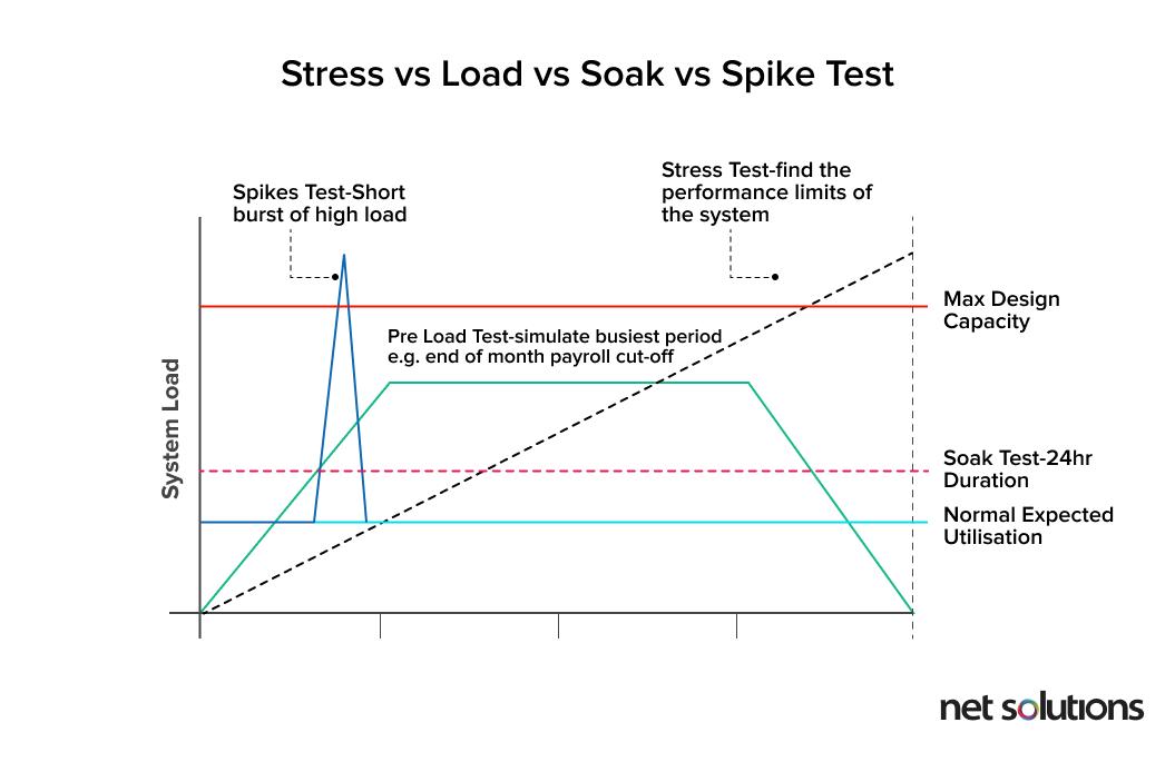 Performance vs load vs spike vs soak test
