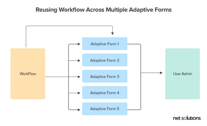 Reusing Workflow Across Multiple Adaptive Forms