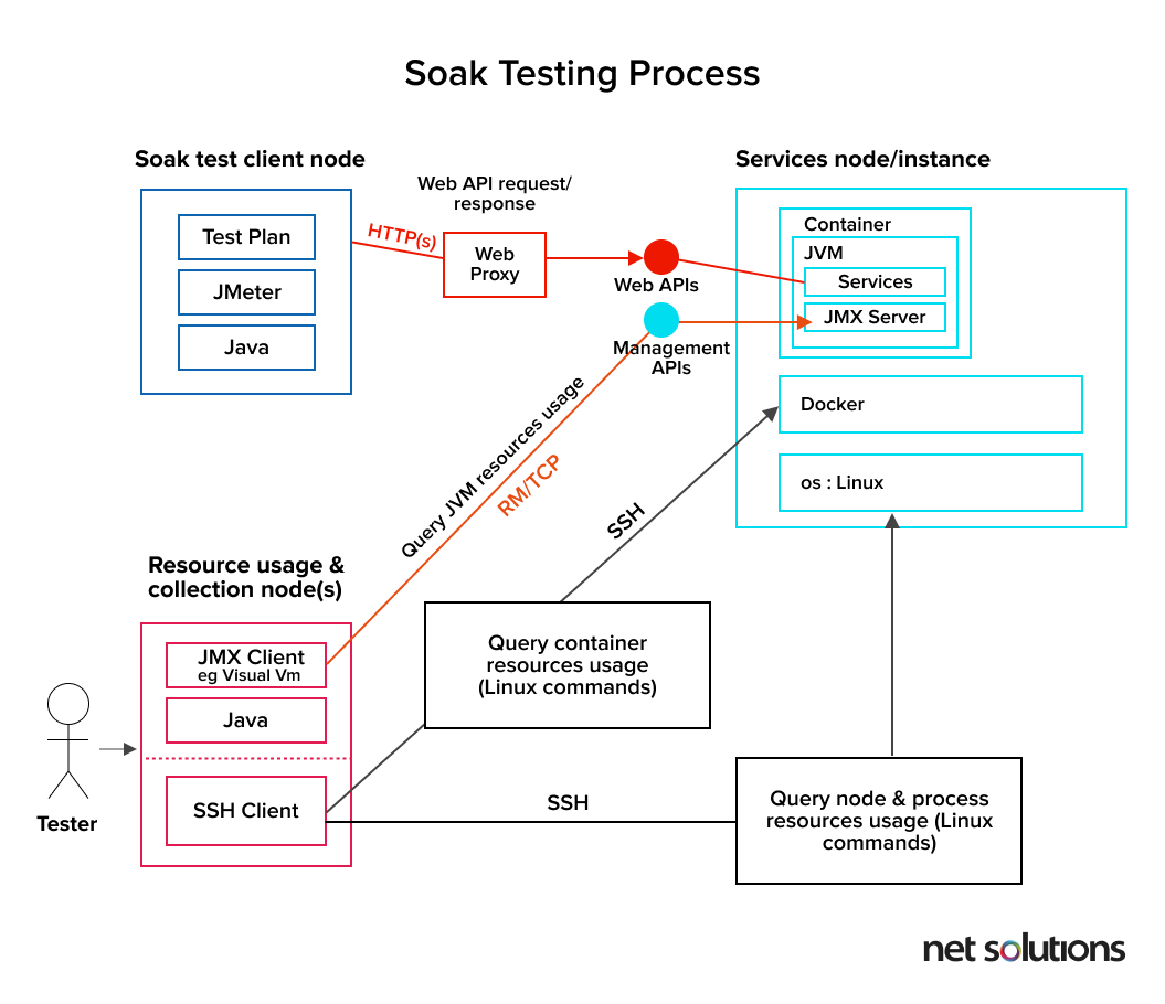 Soak testing process