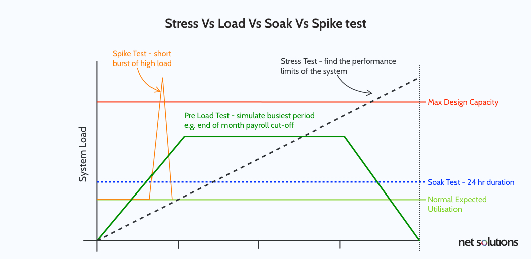 stress vs load vs soak vs spike test