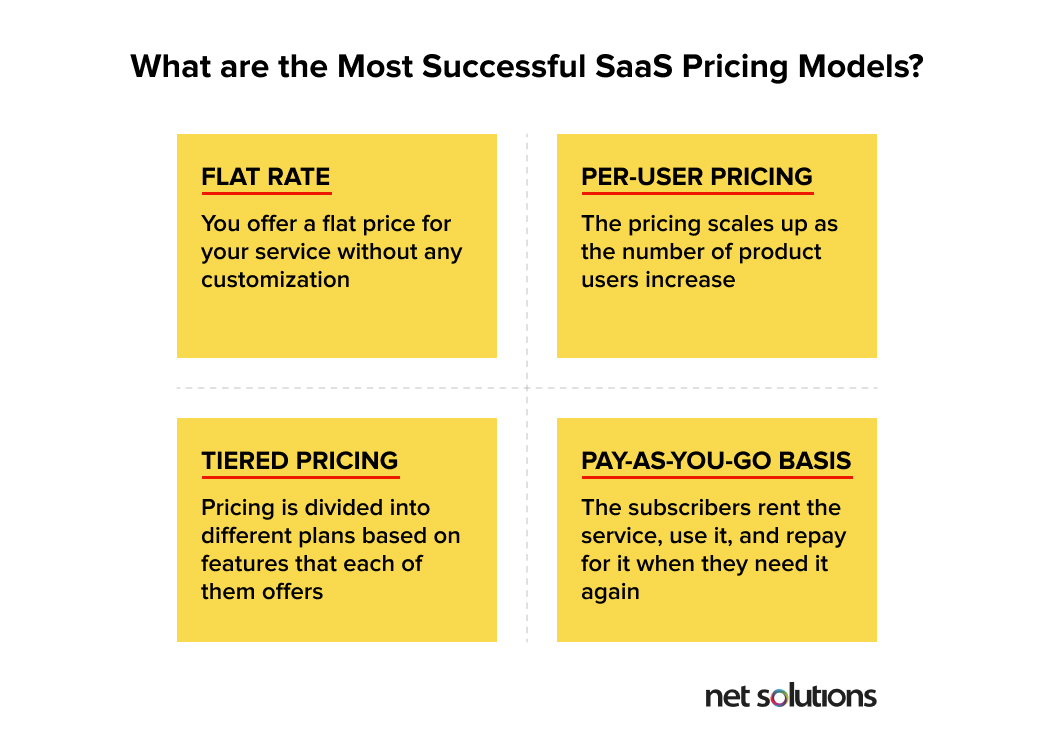These are the four types of popular SaaS pricing models