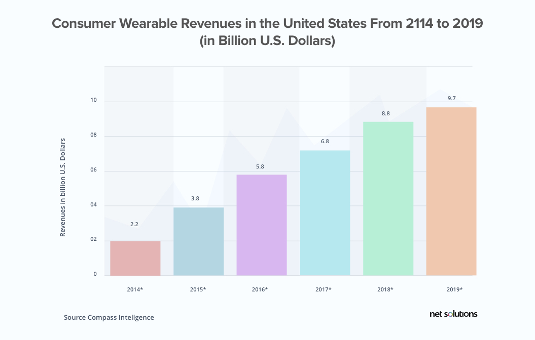 Consumer wearable revenue