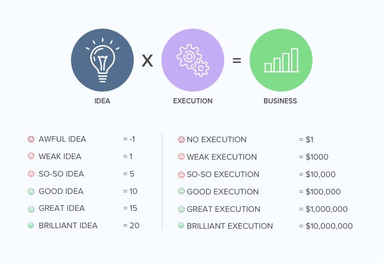 Business idea for mvp development