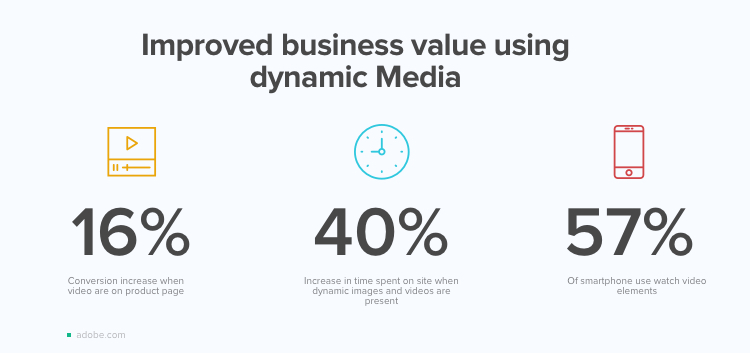 Improved business value using dynamic Media