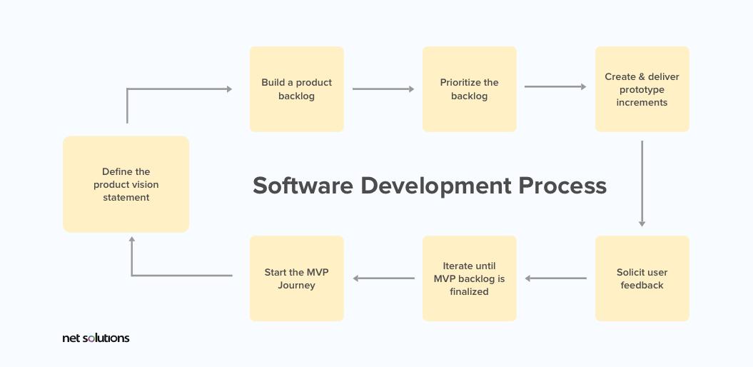 Software Development Process to build an mvp