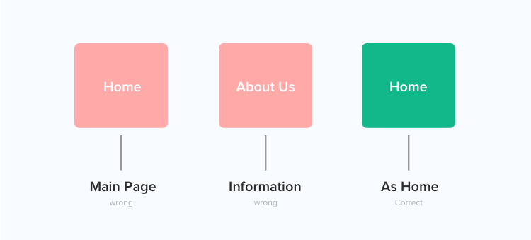 The Strategy to Label the System in Information Architecture