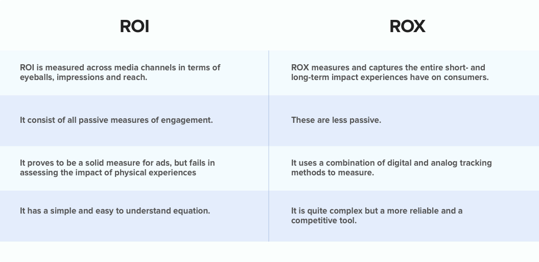 ROI vs ROX (Return on Experience)