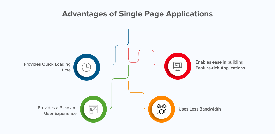 Advantages of Single Page Applications