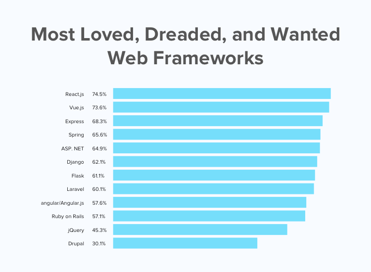 react vs angular: most loved frameworks