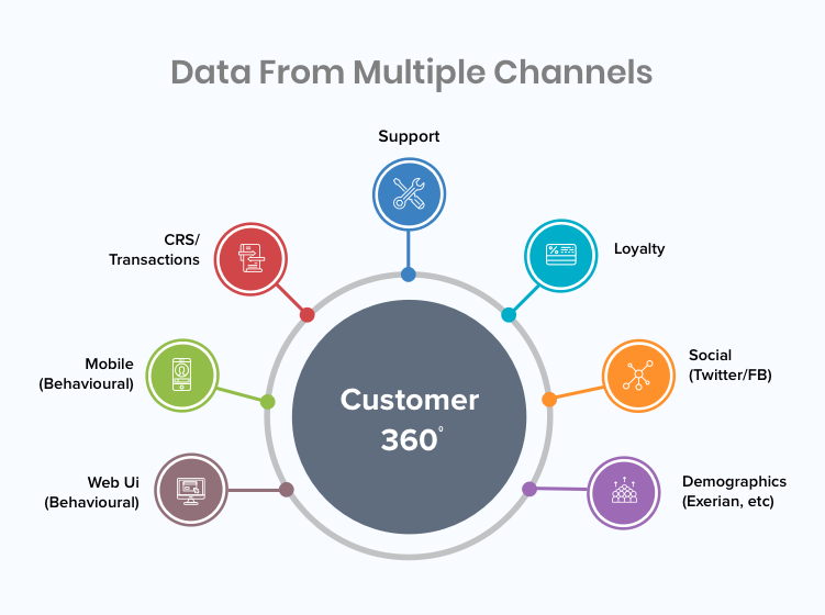360 Degree View of Customer Data & Activities