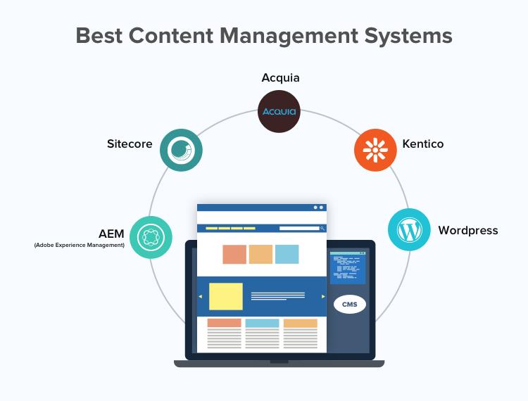 AEM, Kentico, Sitecore, Acquia are best CMS platforms
