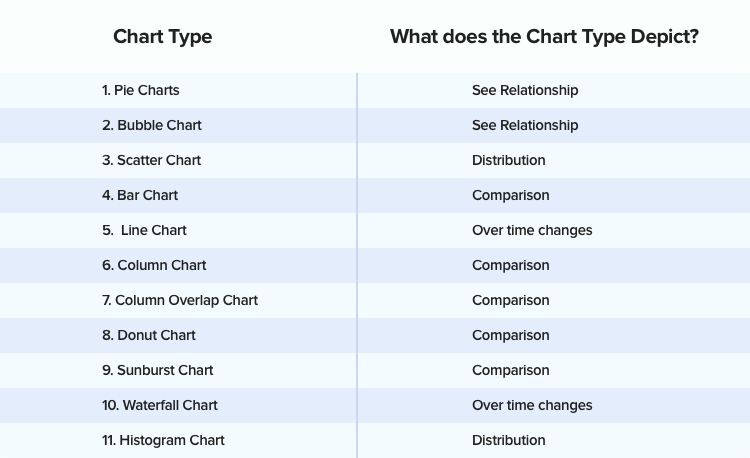 different types of charts available for designing dashboard