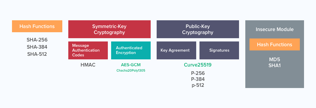different cryptographic operations