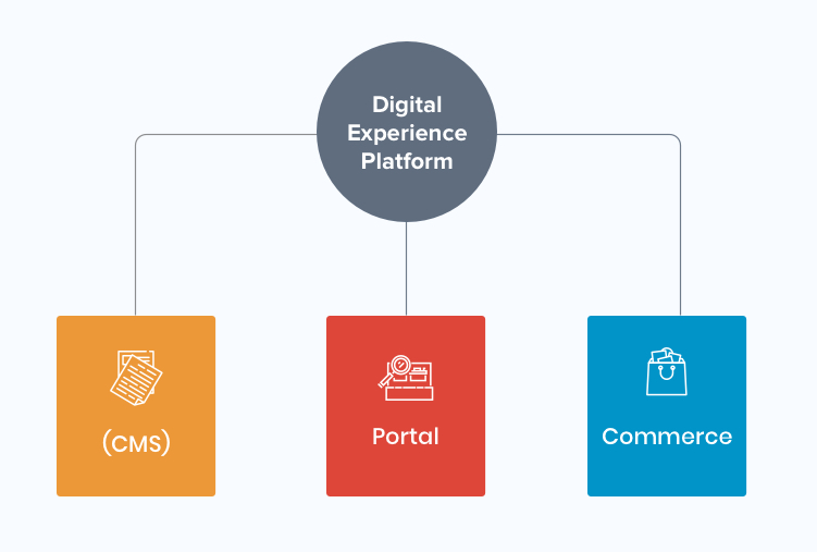 7 Key Marketing Benefits of Digital Experience Platforms - DXP Makes for a Profitable Investment Altogether