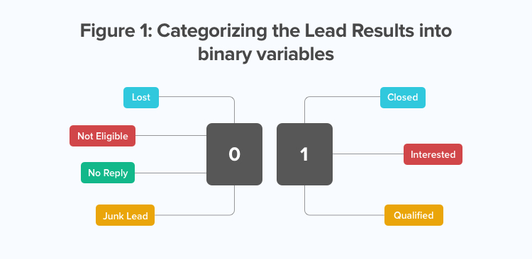 Categorizing the Lead Results into binary variables