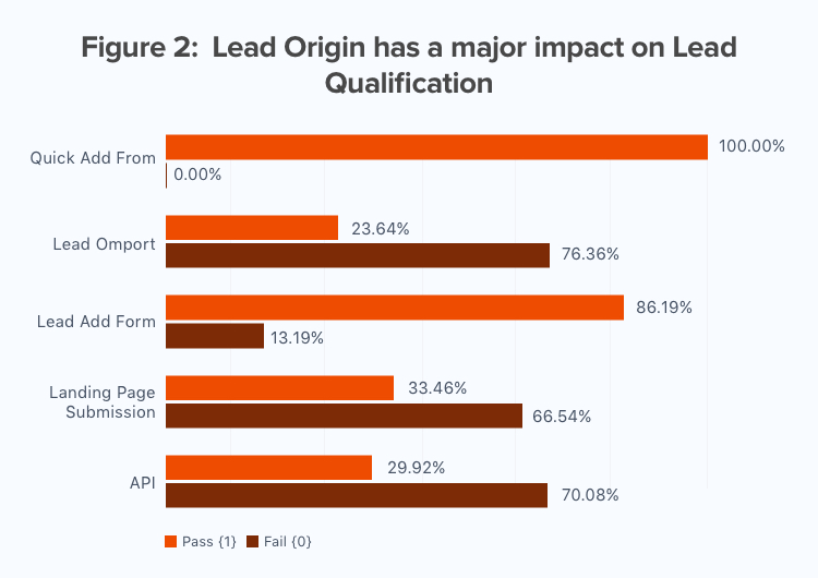 Lead Origin has a major impact on Lead Qualification