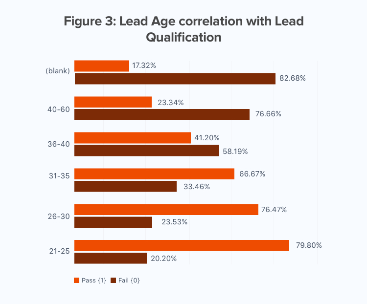 Lead Age correlation with Lead Qualification