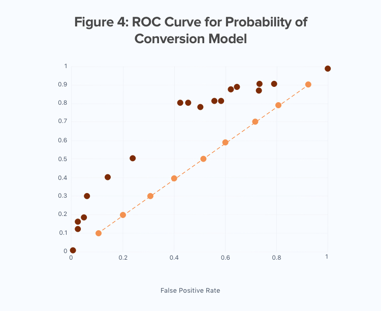 ROC Curve for Probability of Conversion Model