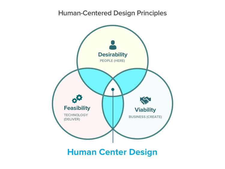 Human-Centered Design Principles
