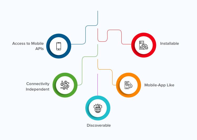 Core Features of Progressive Web Applications