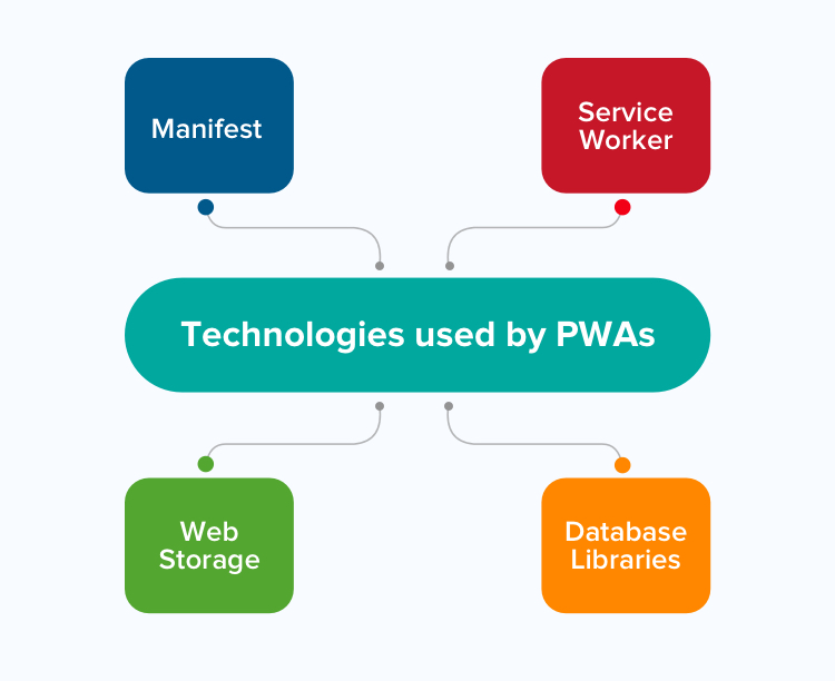 Technologies used by PWAs