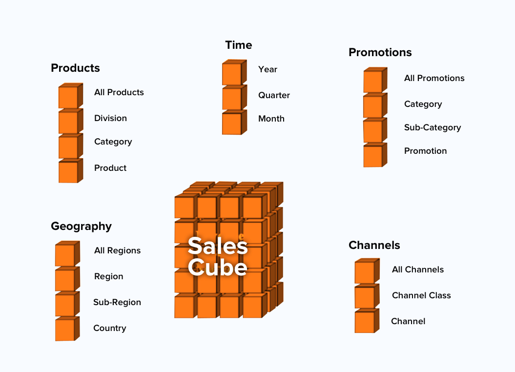 Sets and Subsets of Sales Cube
