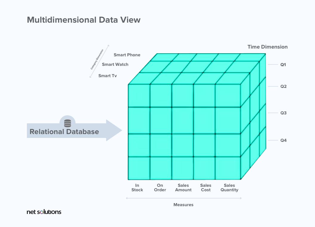 Multidimensional Data View