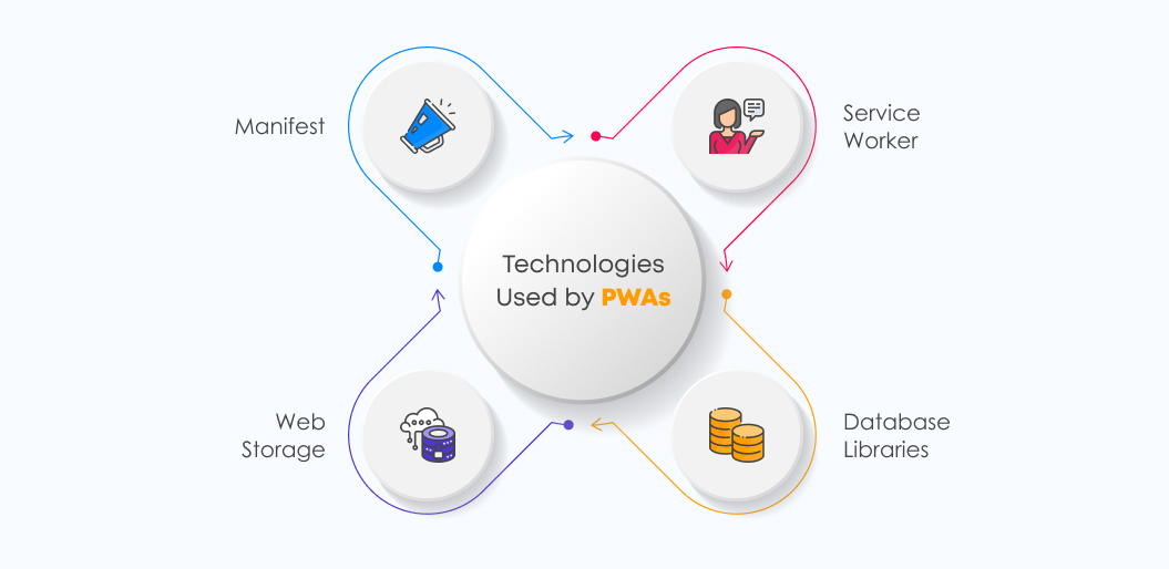 PWA Technologies | Progressive Web Apps