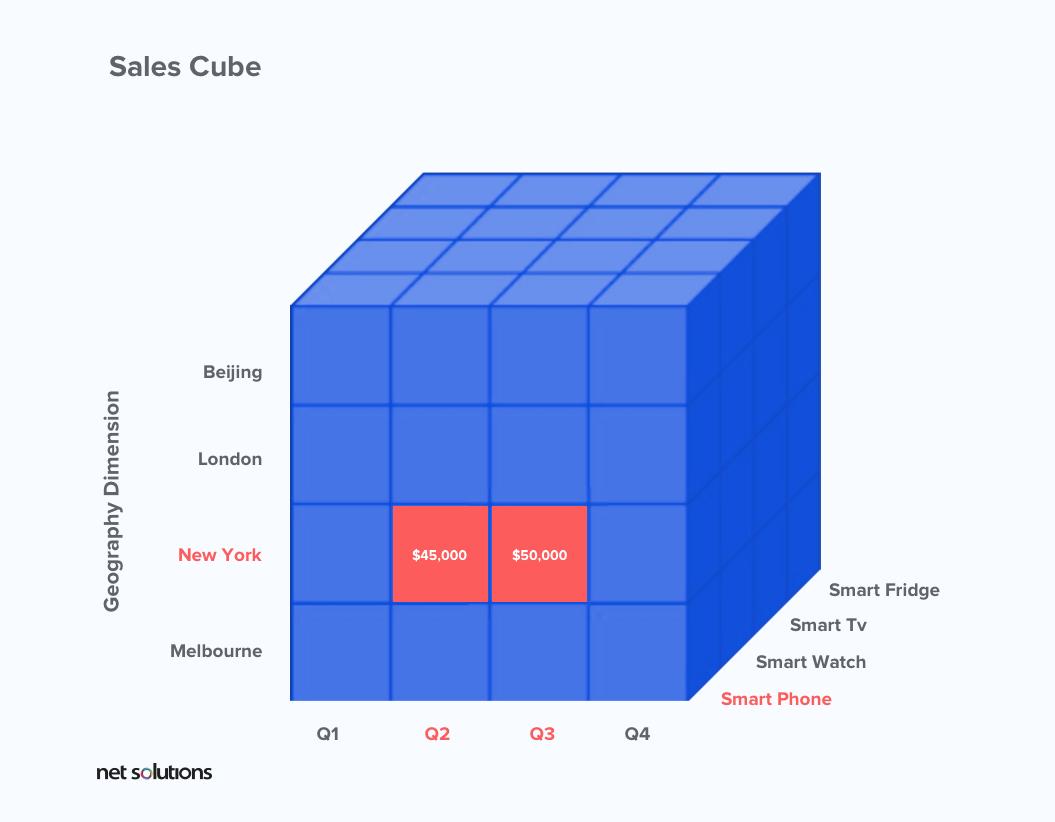 Sales Cube in multidimensional data