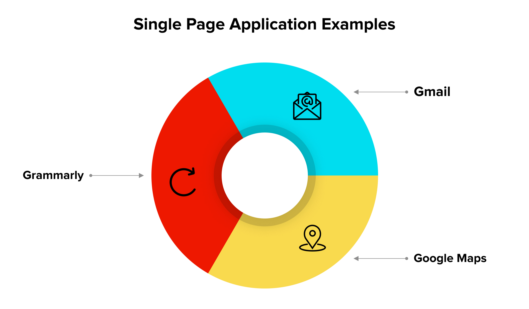 Single Page Application Examples