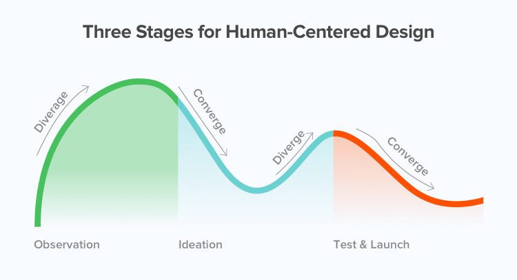 The Human-Centred Design Process