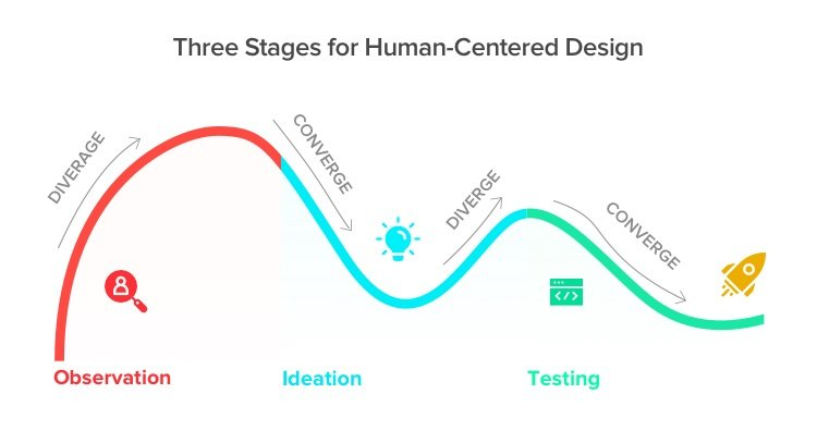 Three Stages of Human-Centered Design