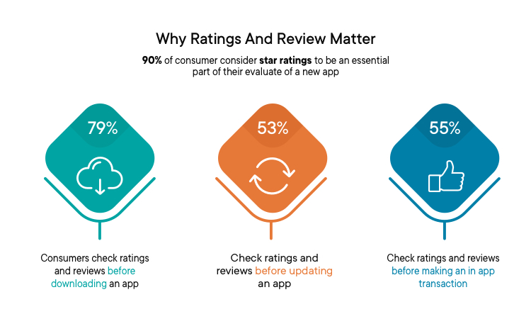 survey by Apptentive on app ratings