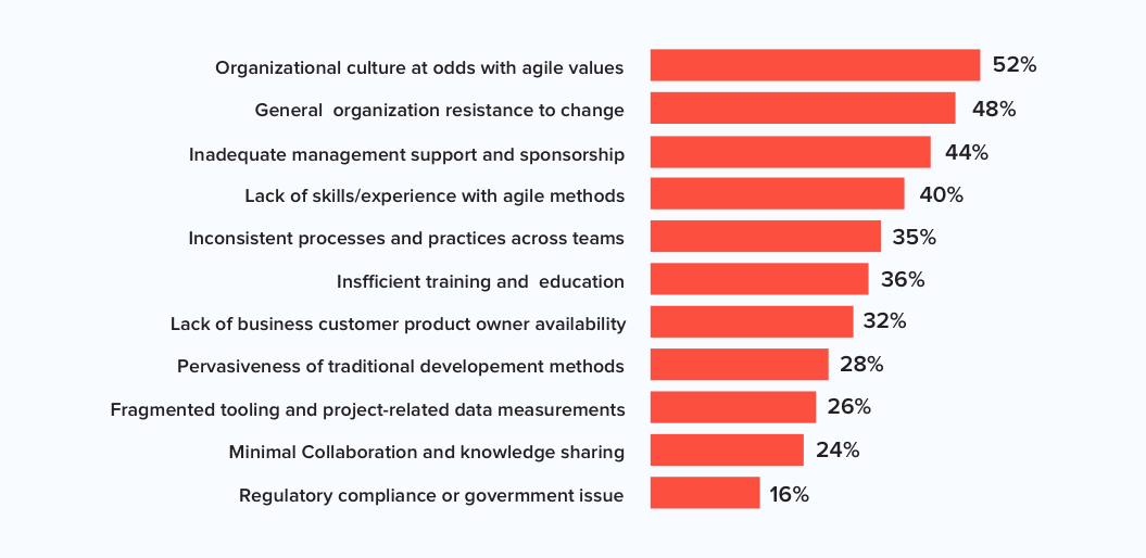 13th annual state of the agile report stating organization culture is one of the major reasons agile transformation fails