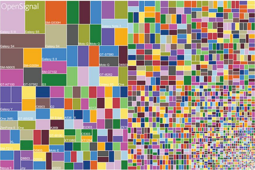 Android Device Fragmentation 2015