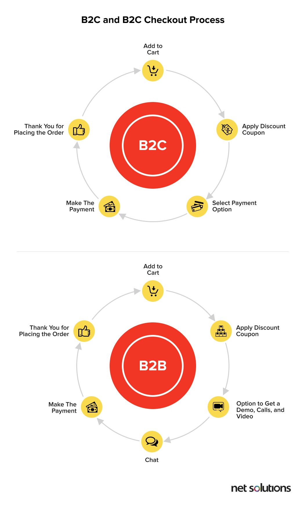 Highlighlighting the Difference between B2B and B2C checkout process