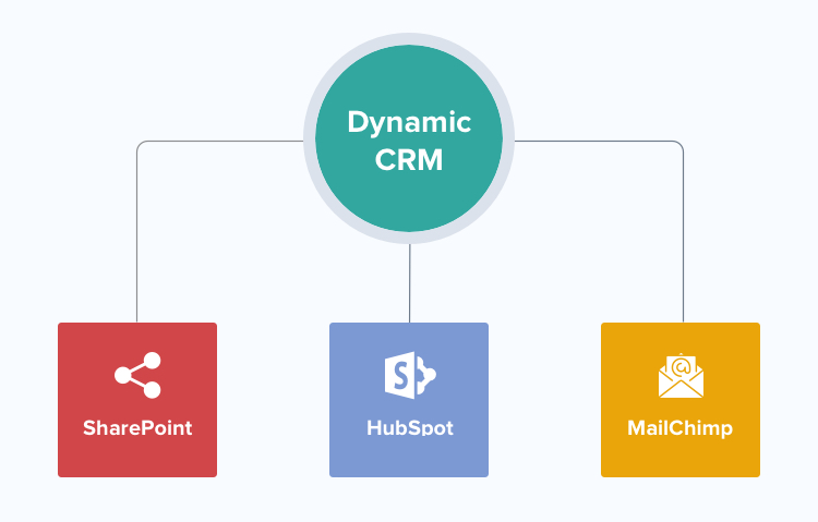 Dynamic CRM integrations