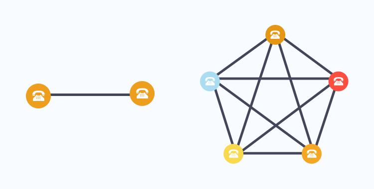 Diagrammatic representation of a network effect