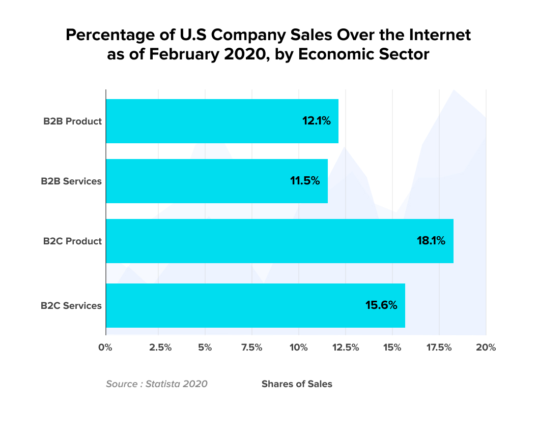How B2B and B2C US sales faired as of Feburary, 2020 - A study conducted by Statista